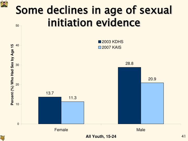 Some declines in age of sexual initiation evidence