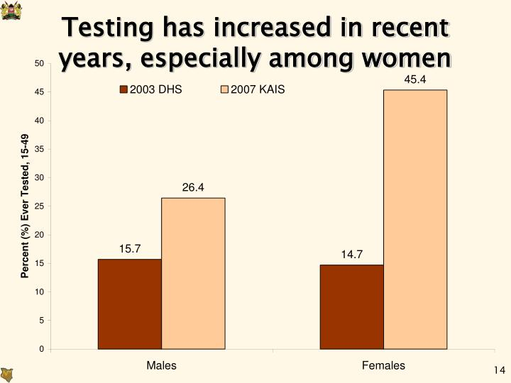 Testing has increased in recent years, especially among women
