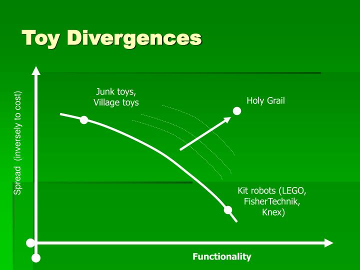 Toy Divergences