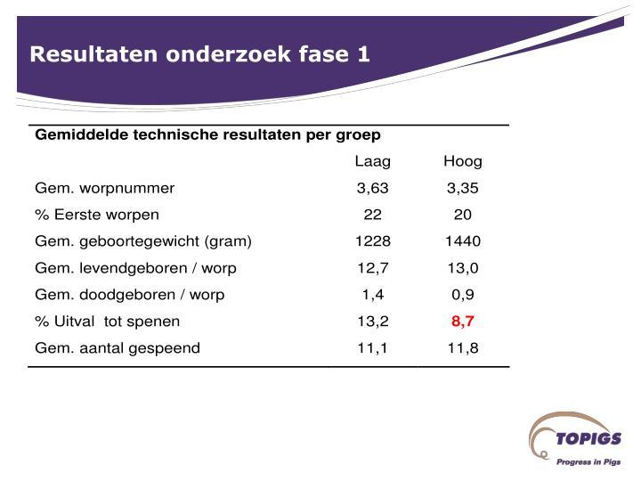 Resultaten onderzoek fase 1