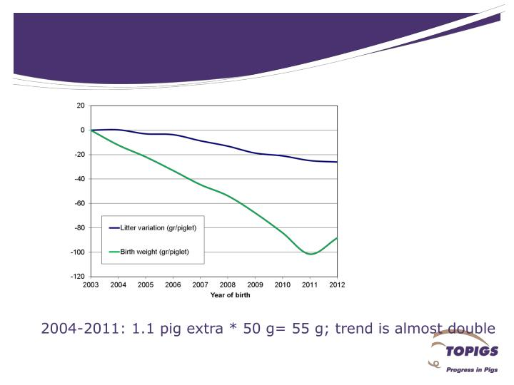 2004-2011: 1.1 pig extra * 50 g= 55 g; trend is almost double