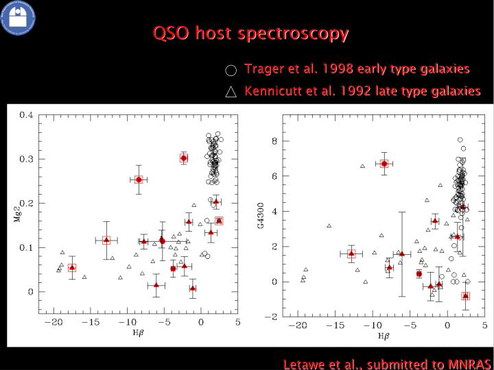 QSO host spectroscopy