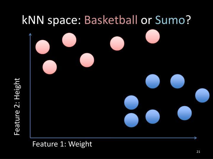 kNN space: