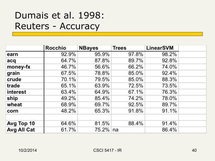 Dumais et al. 1998: