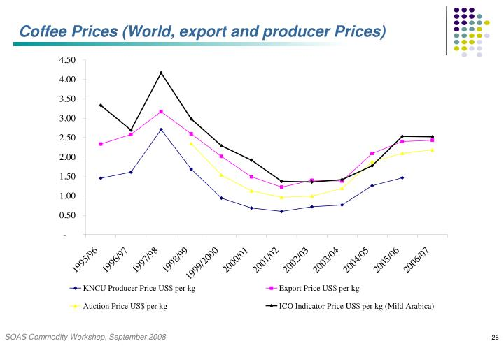 Coffee Prices (World, export and producer Prices)