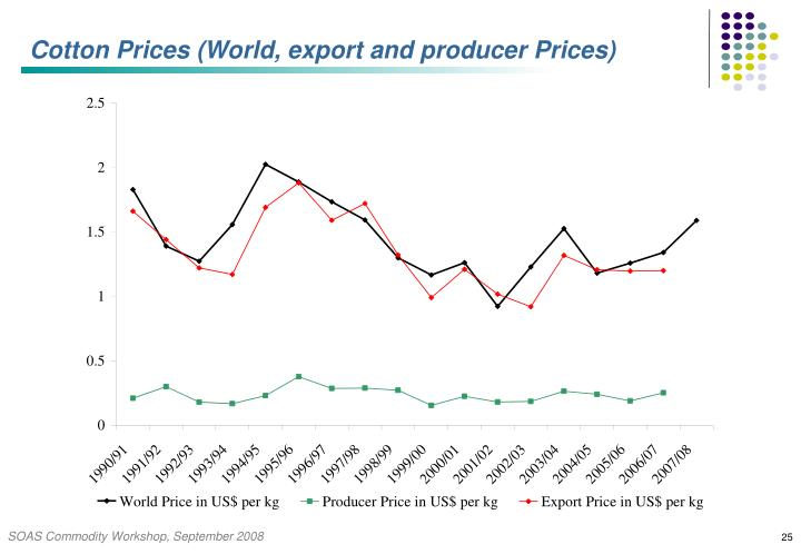 Cotton Prices (World, export and producer Prices)