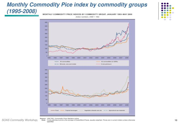 Monthly Commodity Pice index by commodity groups (1995-2008)