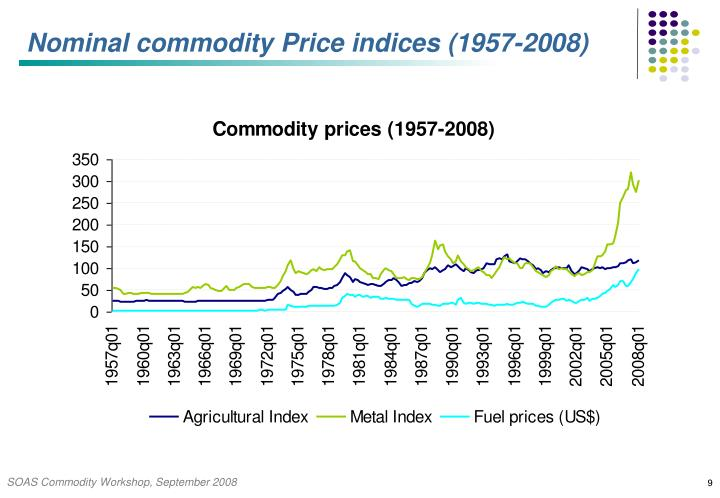 Nominal commodity Price indices (1957-2008)