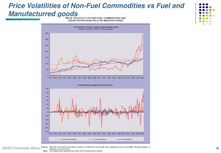Price Volatilities of Non-Fuel Commodities vs Fuel and Manufacturred goods
