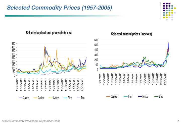 Selected Commodity Prices (1957-2005)