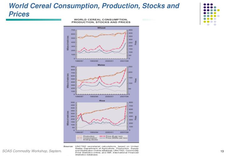 World Cereal Consumption, Production, Stocks and Prices