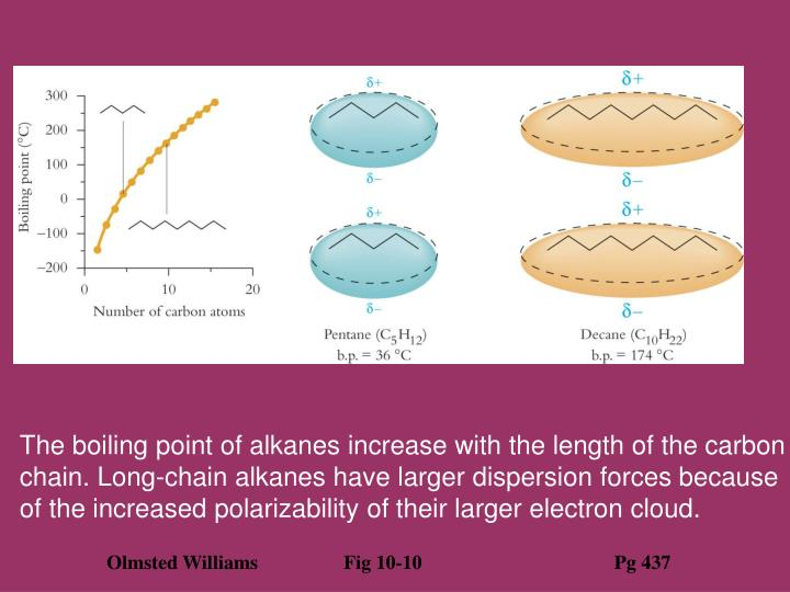 The boiling point of alkanes increase with the length of the carbon