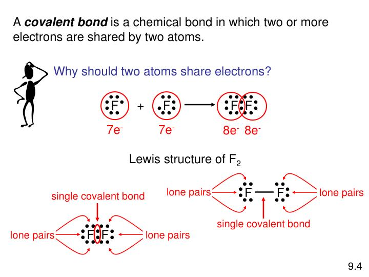 Why should two atoms share electrons?