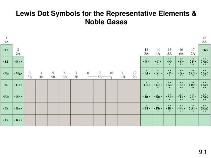 Lewis Dot Symbols for the Representative Elements &