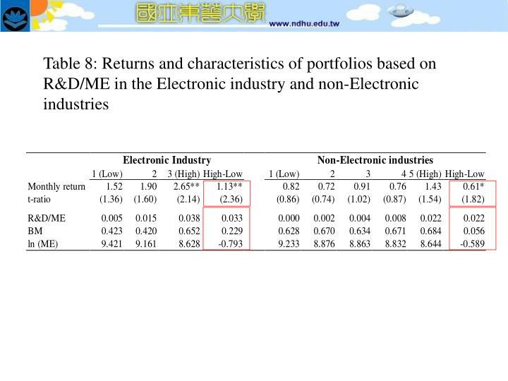 Table 8: Returns and characteristics of portfolios based on R&D/ME in the Electronic industry and non-Electronic industries