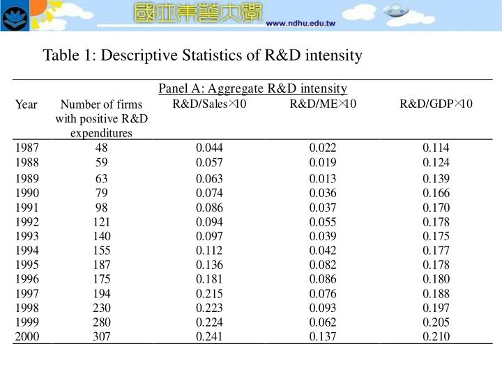 Table 1: Descriptive Statistics of R&D intensity