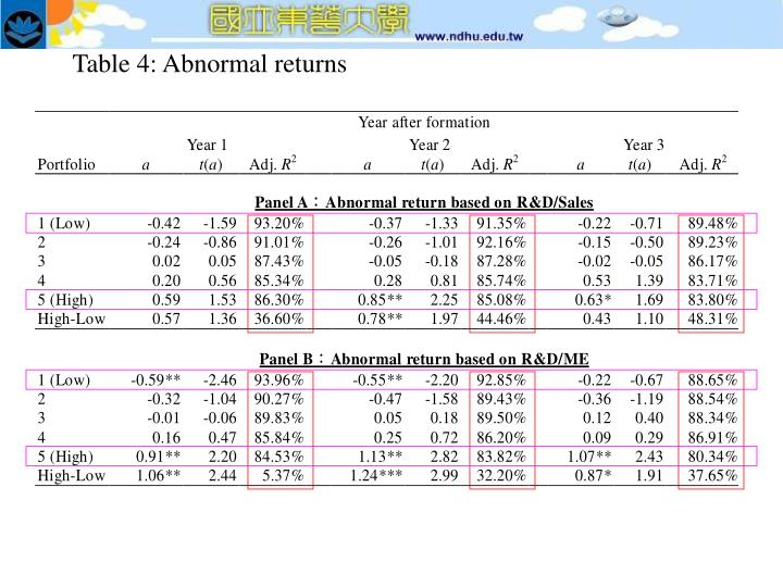 Table 4: Abnormal returns