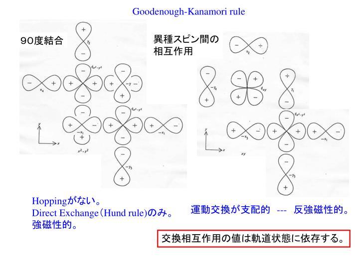 Goodenough-Kanamori rule