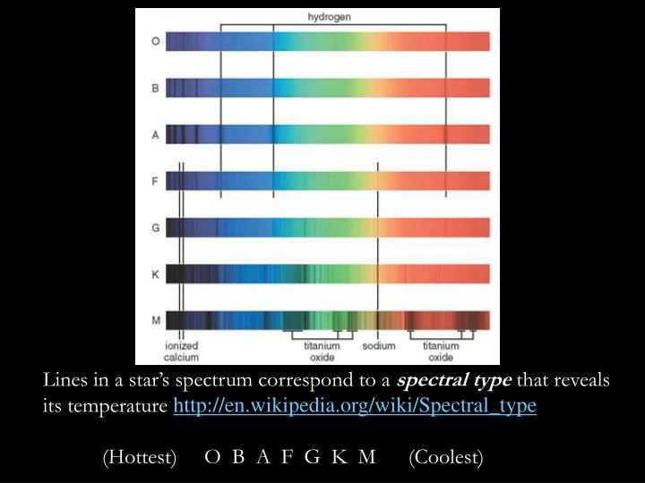 Lines in a star's spectrum correspond to a