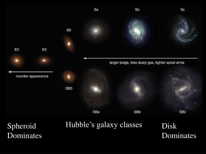 Hubble's galaxy classes