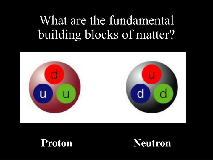 What are the fundamental building blocks of matter?