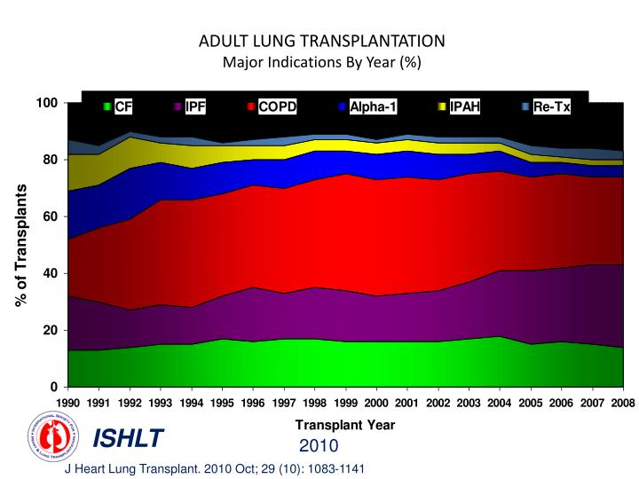 ADULT LUNG TRANSPLANTATION