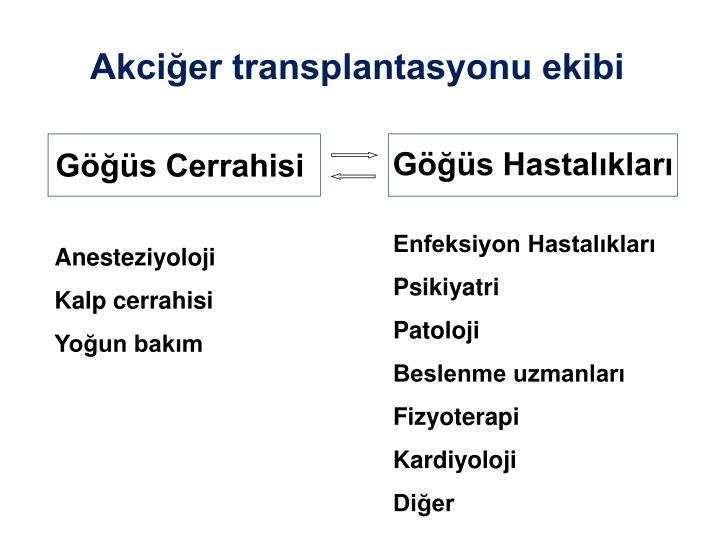 Akciğer transplantasyonu ekibi