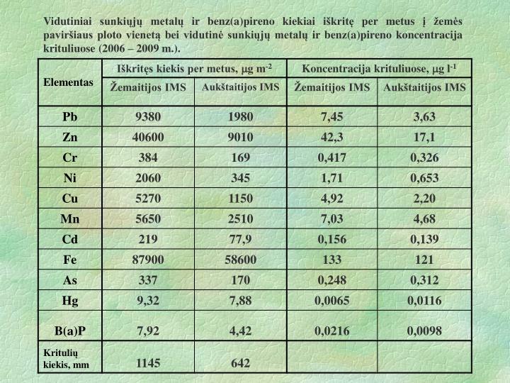 Vidutiniai sunkiųjų metalų ir benz(a)pireno kiekiai iškritę per metus į žemės paviršiaus ploto vienetą bei vidutinė sunkiųjų metalų ir benz(a)pireno koncentracija krituliuose (2006 – 2009 m.).