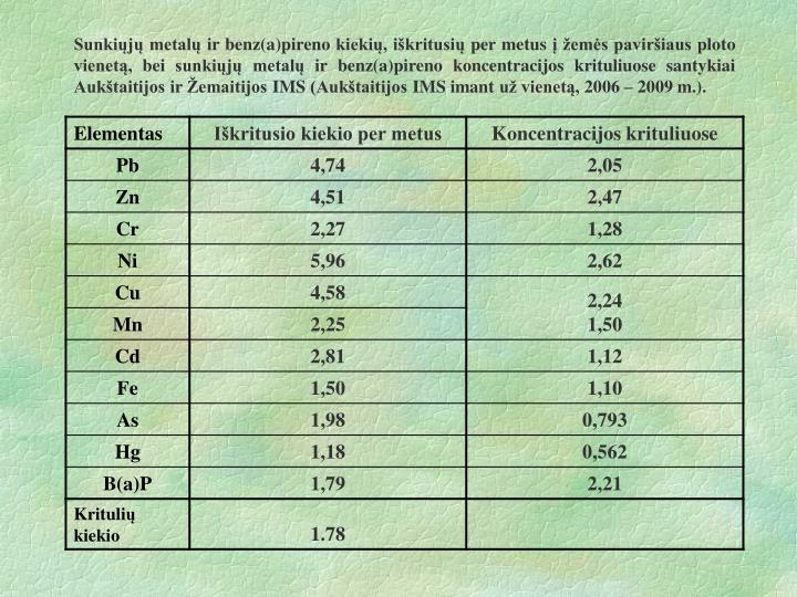 Sunkiųjų metalų ir benz(a)pireno kiekių, iškritusių per metus į žemės paviršiaus ploto vienetą, bei sunkiųjų metalų ir benz(a)pireno koncentracijos krituliuose santykiai Aukštaitijos ir Žemaitijos IMS (Aukštaitijos IMS imant už vienetą, 2006 – 2009 m.).