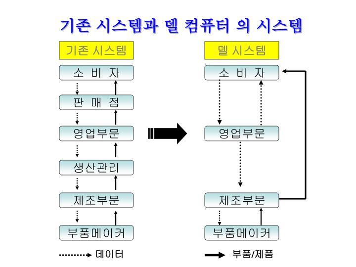 기존 시스템과 델 컴퓨터 의 시스템