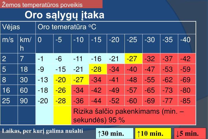 Žemos temperatūros poveikis