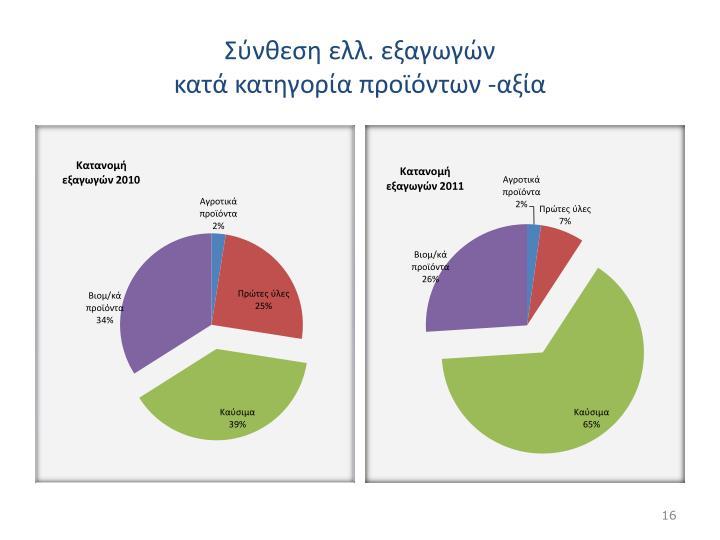 Σύνθεση ελλ. εξαγωγών