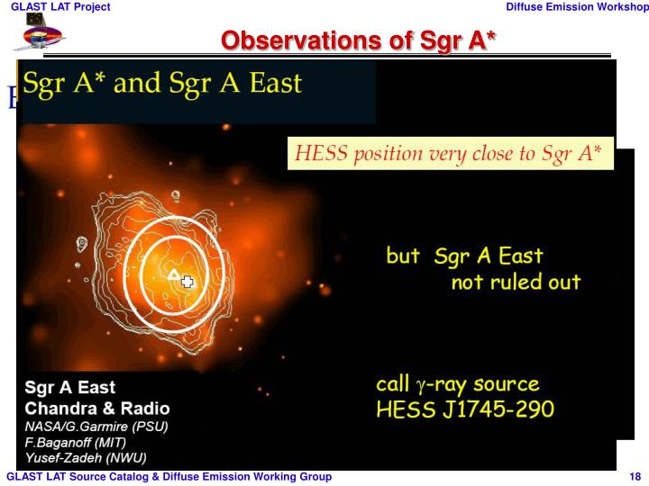 Observations of Sgr A*