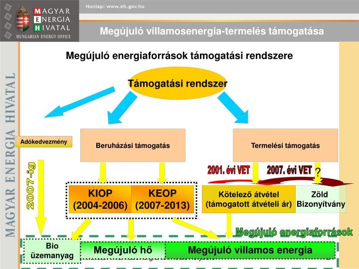 Megújuló villamosenergia-termelés támogatása
