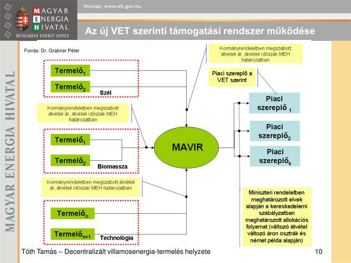 Az új VET szerinti támogatási rendszer működése