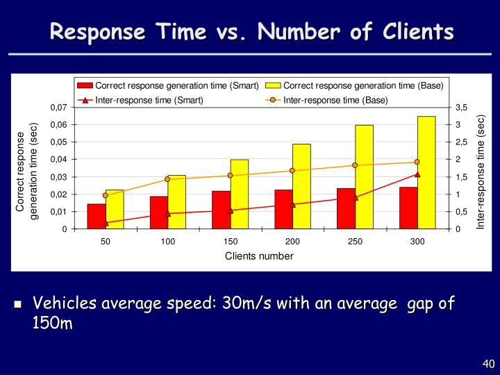 Response Time vs. Number of Clients