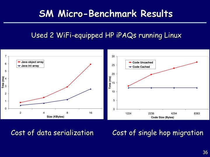 SM Micro-Benchmark Results