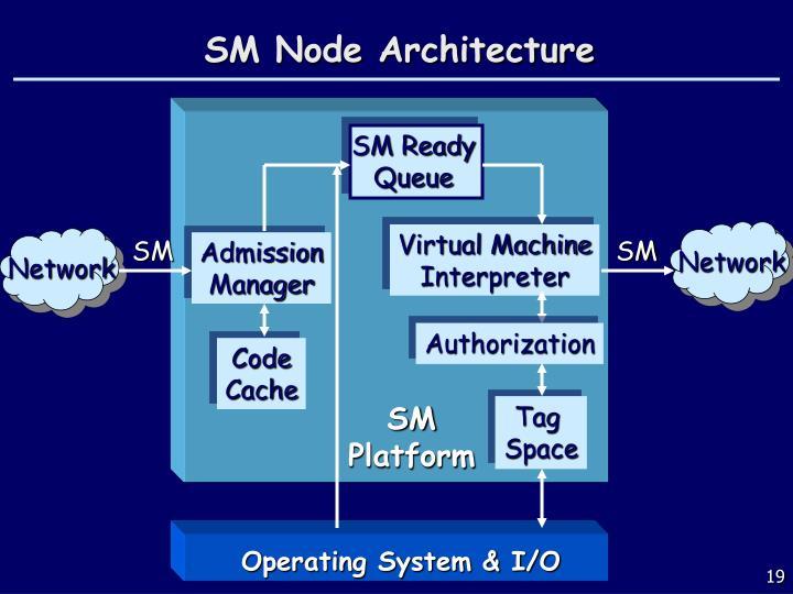 SM Node Architecture