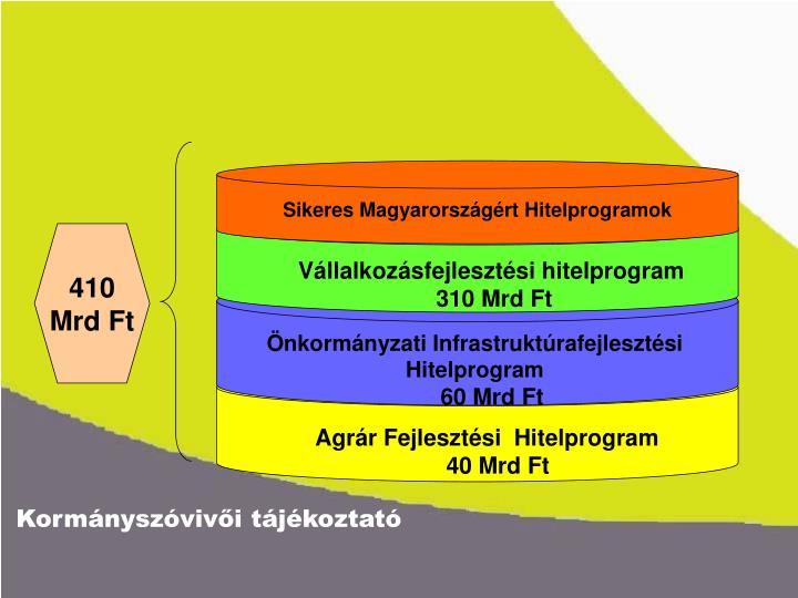 Sikeres Magyarországért Hitelprogramok