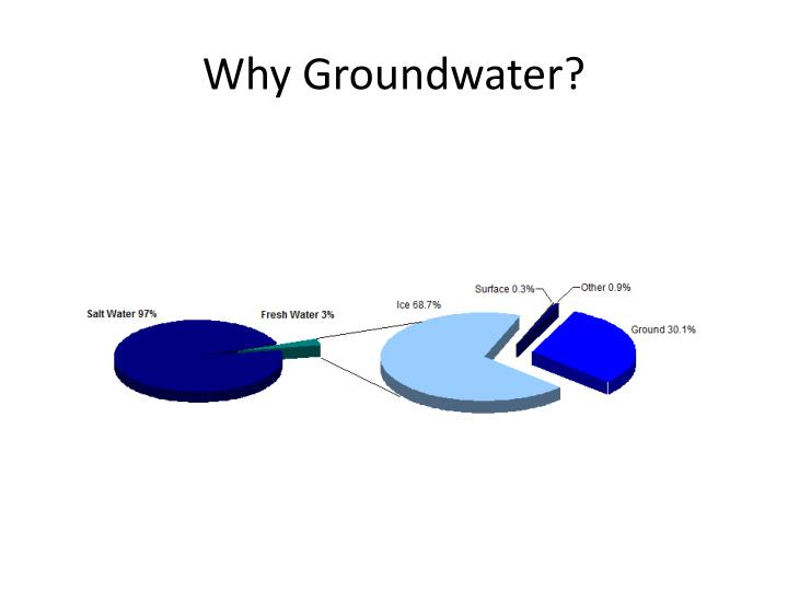 Why Groundwater?