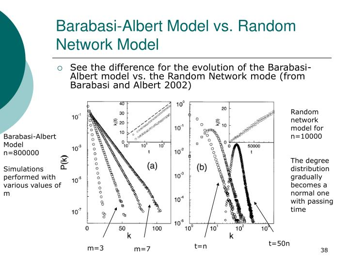 Barabasi-Albert Model vs. Random Network Model