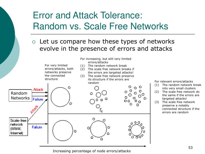 Error and Attack Tolerance:
