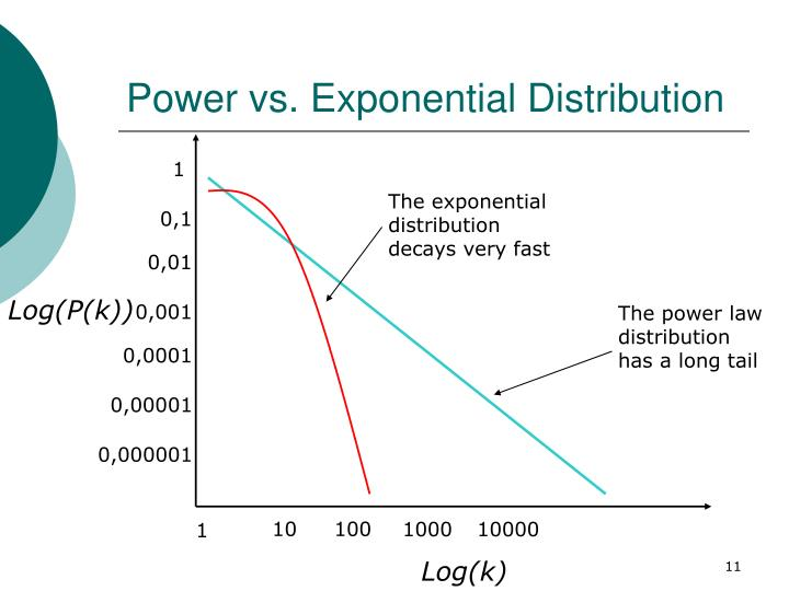 Power vs. Exponential Distribution