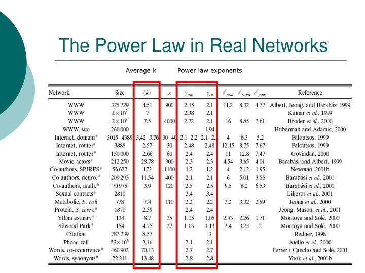 The Power Law in Real Networks