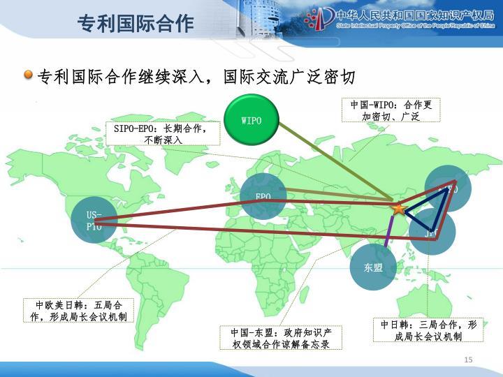专利国际合作