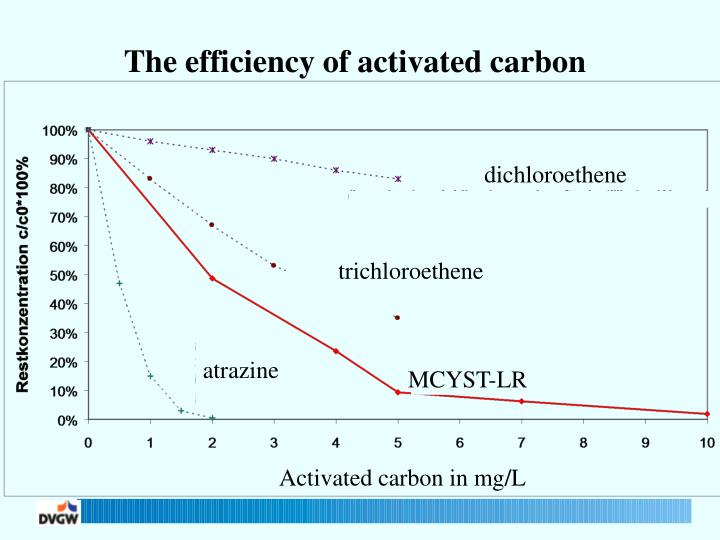 The efficiency of activated carbon