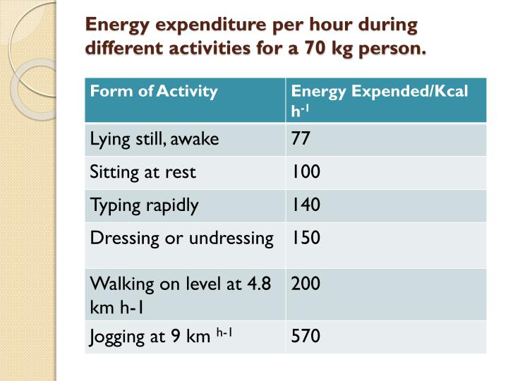 Energy expenditure per hour during different activities for a 70 kg person.