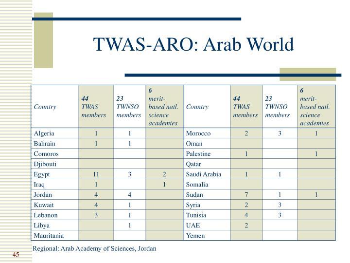 TWAS-ARO: Arab World
