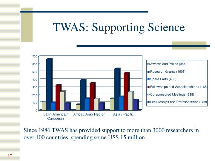 TWAS: Supporting Science