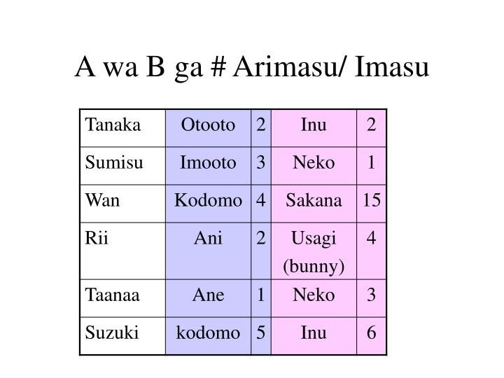 A wa B ga # Arimasu/ Imasu
